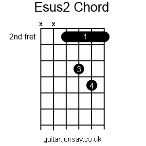 guitar Esus2 barre chord version 2