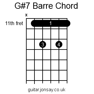 guitar G#7 barre chord version 2