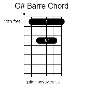 guitar G# barre chord version 2