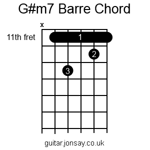 guitar G#m7 barre chord version 2