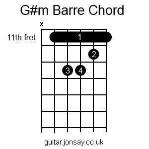guitar G#m barre chord version 2