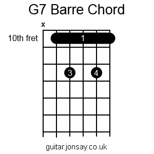 guitar G7 barre chord version 2