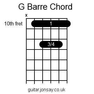 guitar G barre chord version 2