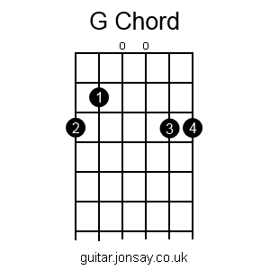 guitar G chord version 2