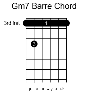 guitar Gm7 barre chord