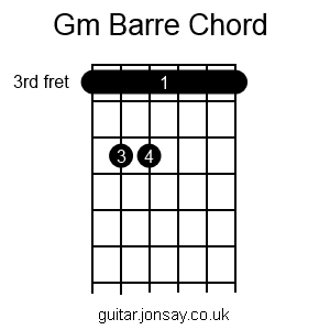 guitar Gm barre chord
