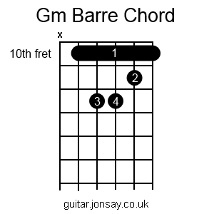 guitar Gm barre chord version 2
